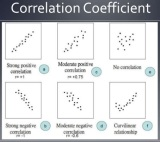 Competitive Correlation in APStatistics